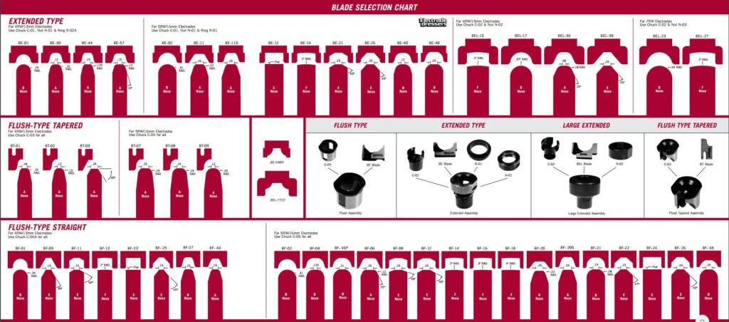 electrode dresser blade selection